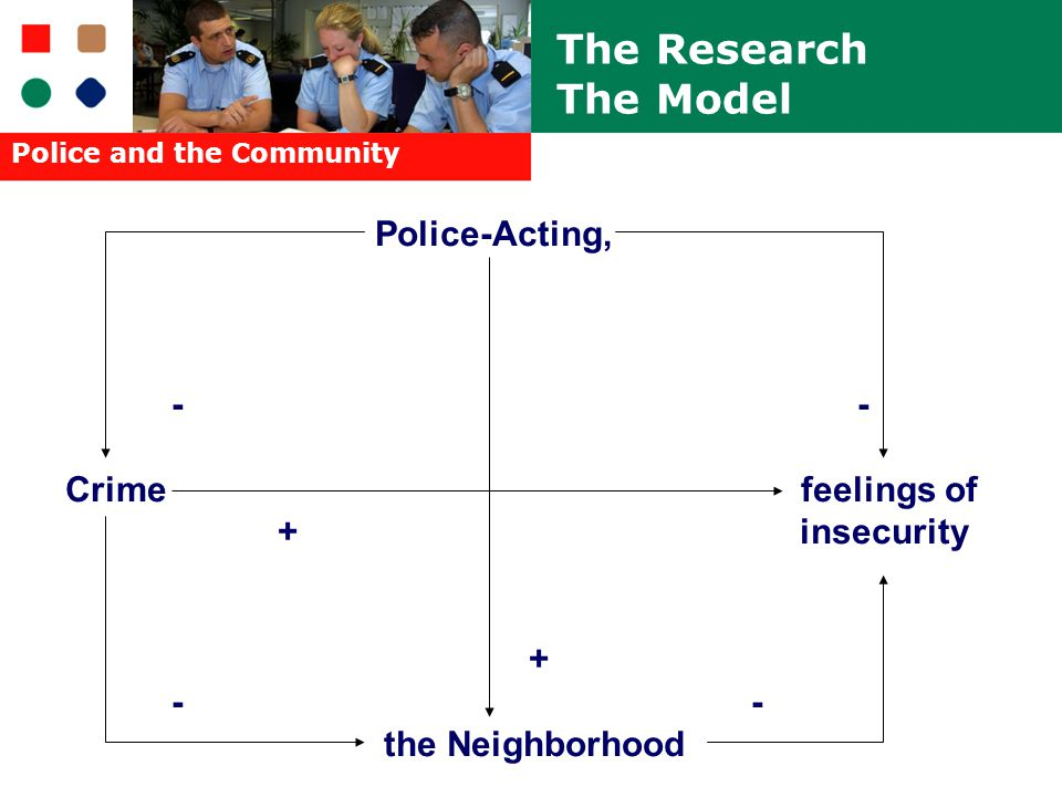 Police and the Community Police-Acting, - Crime feelings of + insecurity + - the Neighborhood The Research The Model