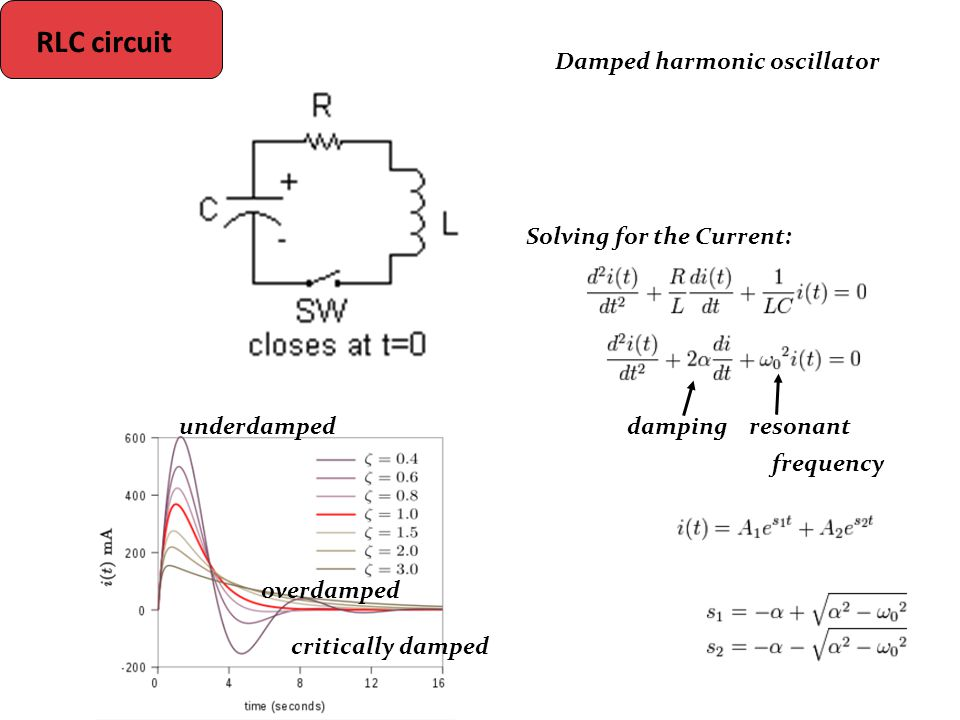 RLC circuit Solving for the Current: damping resonant frequency Damped harmonic oscillator underdamped overdamped critically damped