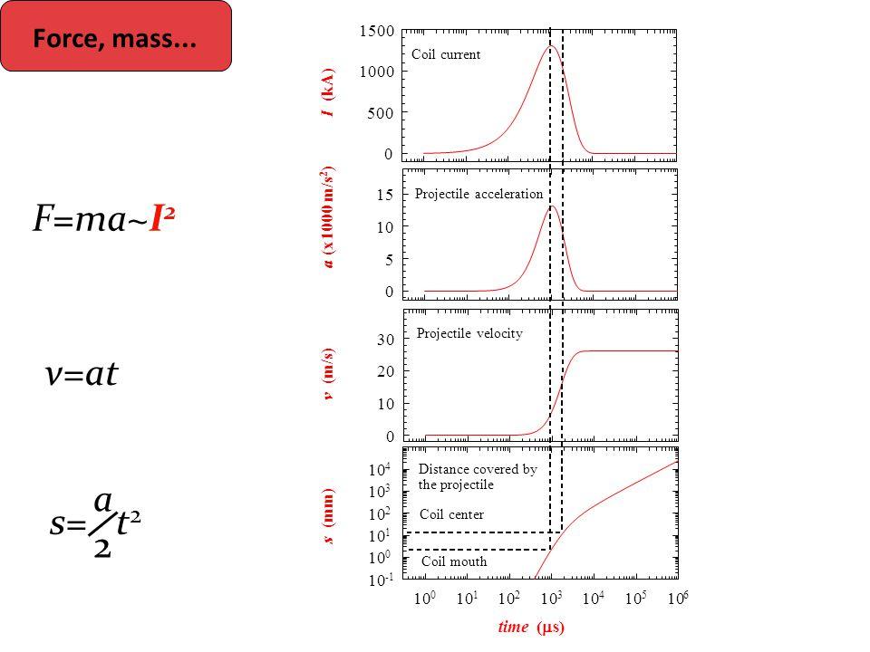Force, mass... F=ma~I 2 v=at s= t 2 a2a2