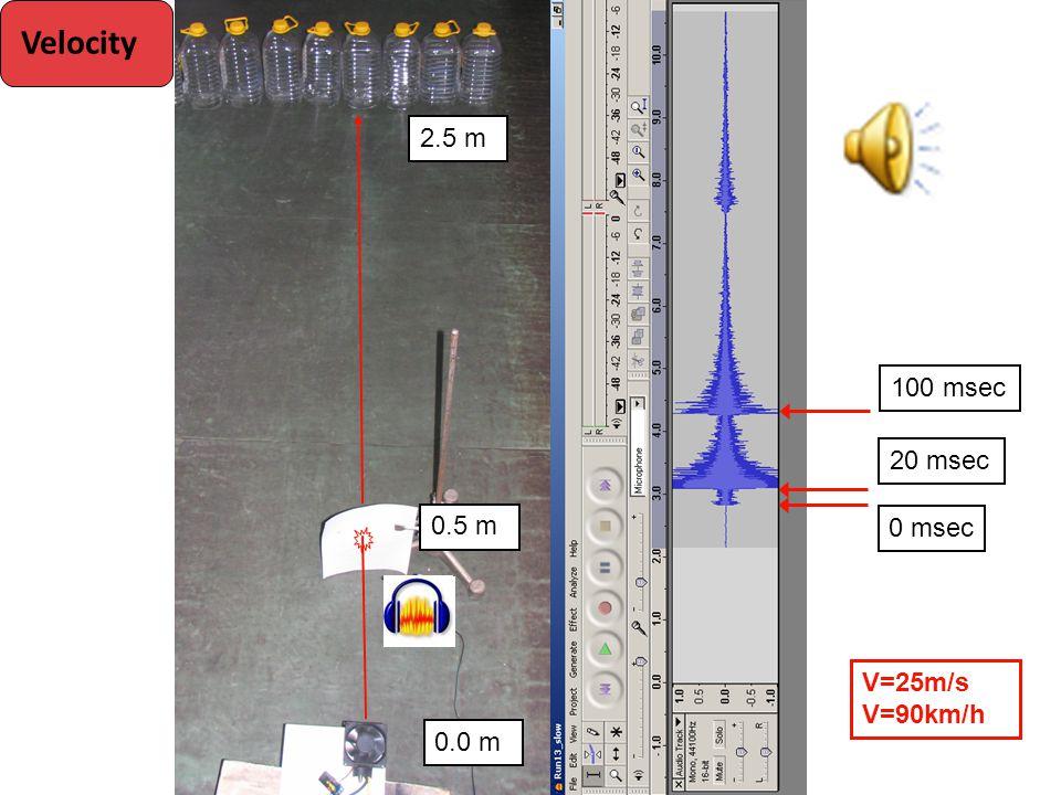 0.5 m 2.5 m V=25m/s V=90km/h 0 msec 20 msec 100 msec 0.0 m Velocity