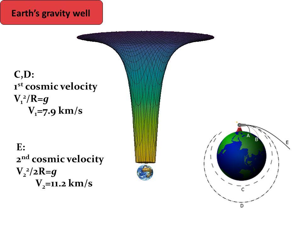 C,D: 1 st cosmic velocity V 1 2 /R=g V 1 =7.9 km/s E: 2 nd cosmic velocity V 2 2 /2R=g V 2 =11.2 km/s Earth's gravity well