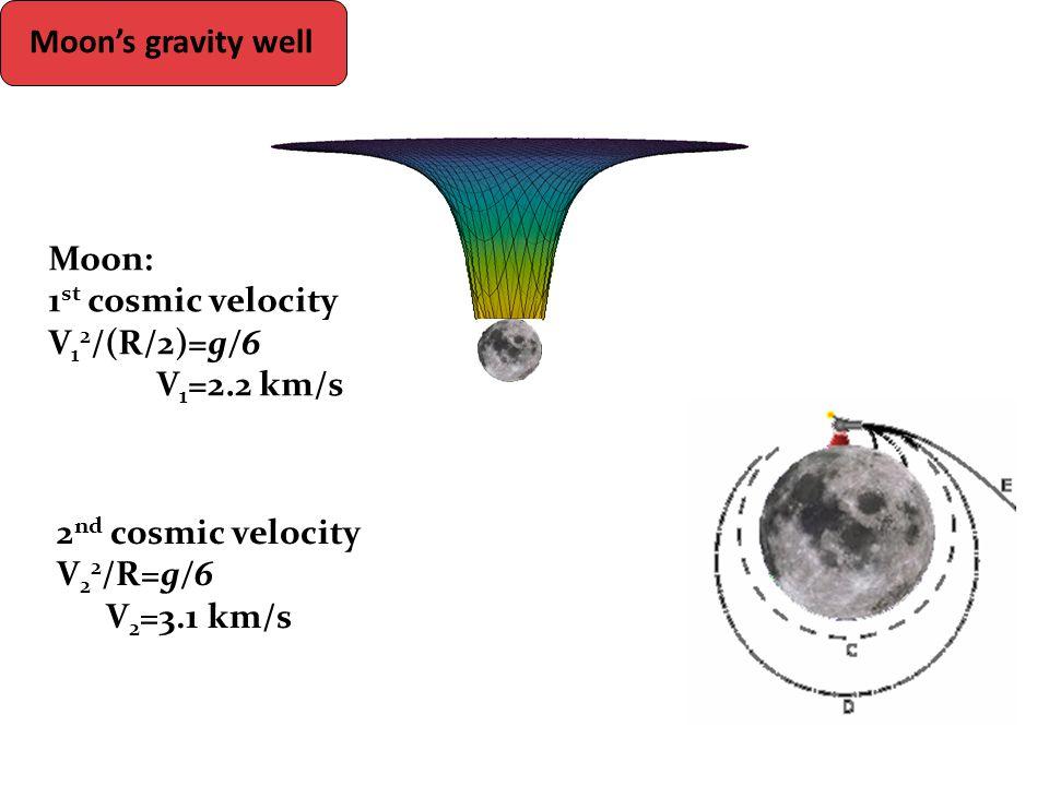 Moon: 1 st cosmic velocity V 1 2 /(R/2)=g/6 V 1 =2.2 km/s 2 nd cosmic velocity V 2 2 /R=g/6 V 2 =3.1 km/s Moon's gravity well