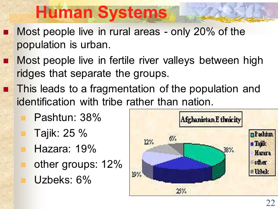 22 Human Systems Most people live in rural areas - only 20% of the population is urban. Most people live in fertile river valleys between high ridges