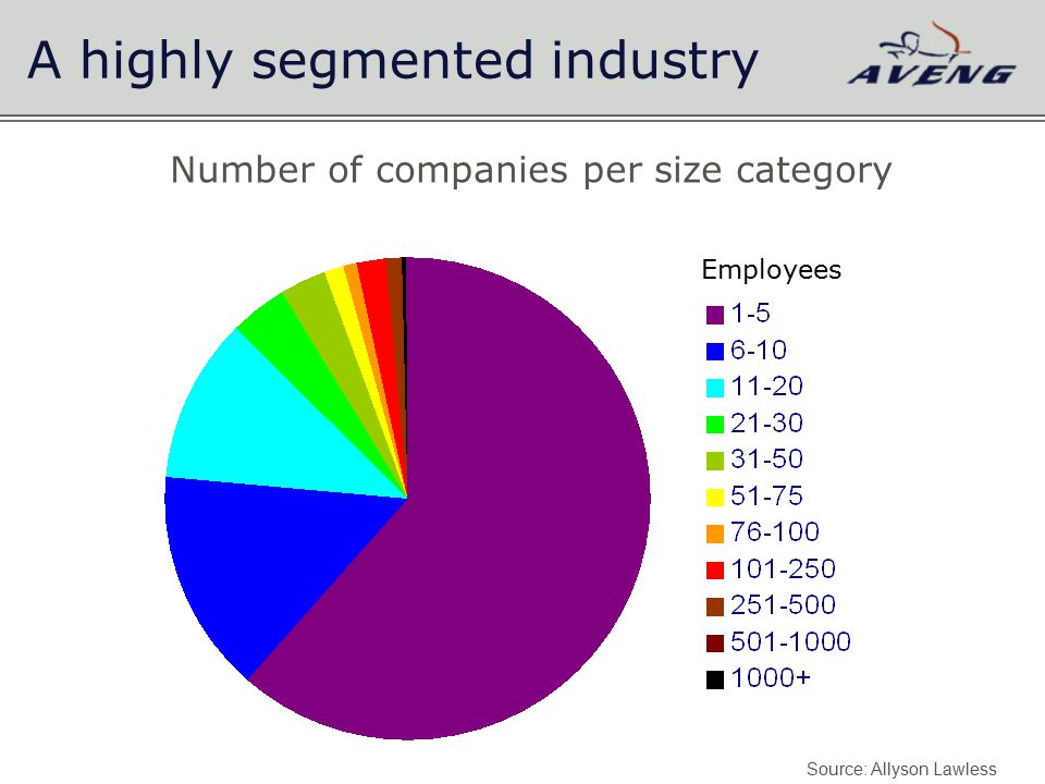 A highly segmented industry Number of companies per size category Source: Allyson Lawless Employees