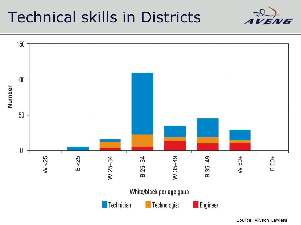 Technical skills in Districts Source: Allyson Lawless