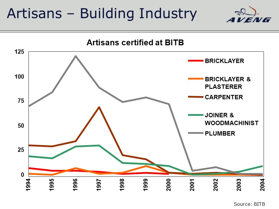 Artisans – Building Industry Artisans certified at BITB 0 25 50 75 100 125 19941995199619971998199920002001 200220032004 BRICKLAYER BRICKLAYER & PLASTERER CARPENTER JOINER & WOODMACHINIST PLUMBER Source: BITB