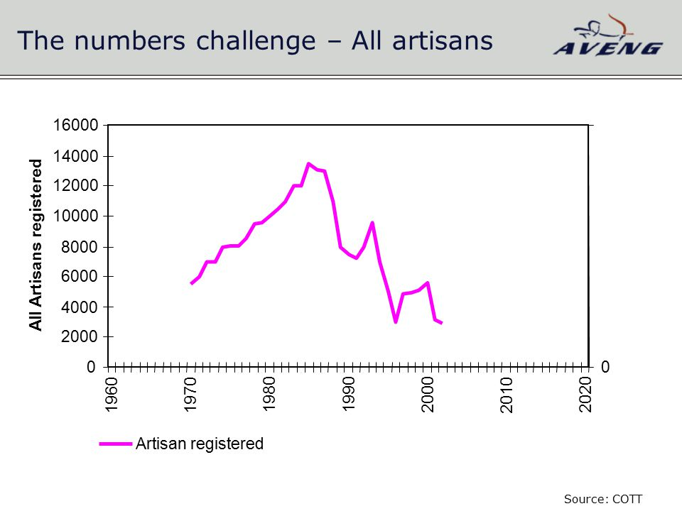 The numbers challenge – All artisans 0 2000 4000 6000 8000 10000 12000 14000 16000 19601970 198019902000 2010 2020 All Artisans registered 0 Artisan registered Source: COTT