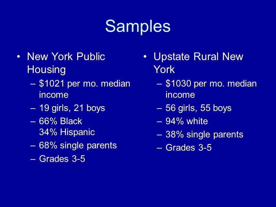 Samples New York Public Housing –$1021 per mo.