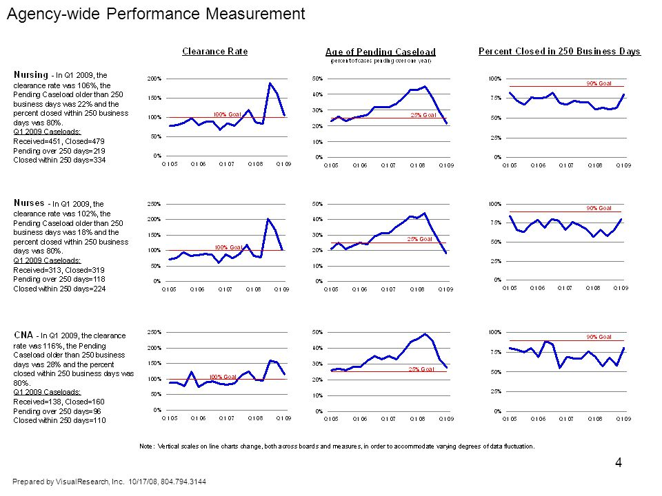 Prepared by VisualResearch, Inc. 10/17/08, 804.794.3144 5 Agency-wide Performance Measurement