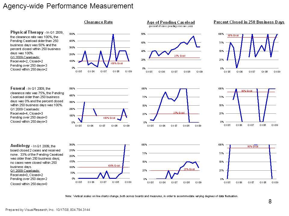 Prepared by VisualResearch, Inc. 10/17/08, 804.794.3144 8 Agency-wide Performance Measurement