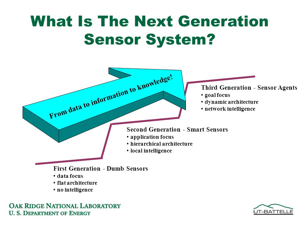 What Is The Next Generation Sensor System.