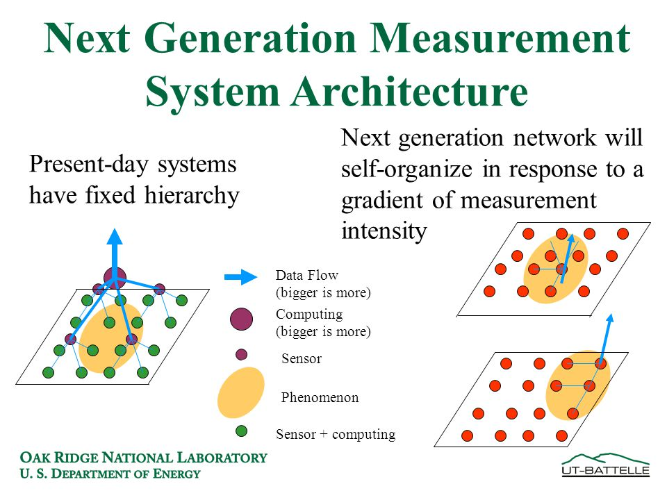 Next Generation Measurement System Architecture Present-day systems have fixed hierarchy Next generation network will self-organize in response to a gradient of measurement intensity Data Flow (bigger is more) Computing (bigger is more) Sensor Phenomenon Sensor + computing
