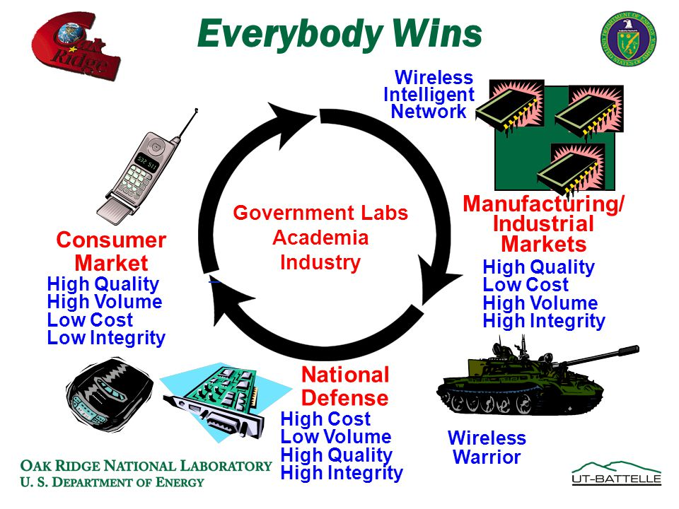 Wireless Warrior High Cost Low Volume High Quality High Integrity National Defense Consumer Market High Quality High Volume Low Cost Low Integrity Wireless Intelligent Network Everybody Wins Government Labs Academia Industry High Quality Low Cost High Volume High Integrity Manufacturing/ Industrial Markets