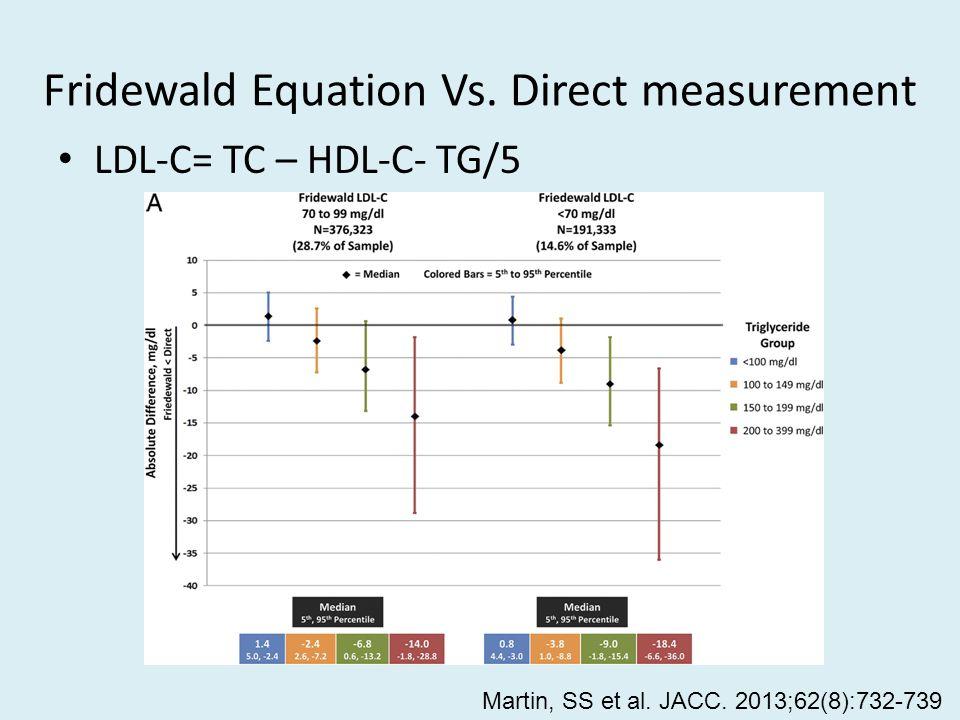 Fridewald Equation Vs. Direct measurement LDL-C= TC – HDL-C- TG/5 Martin, SS et al.