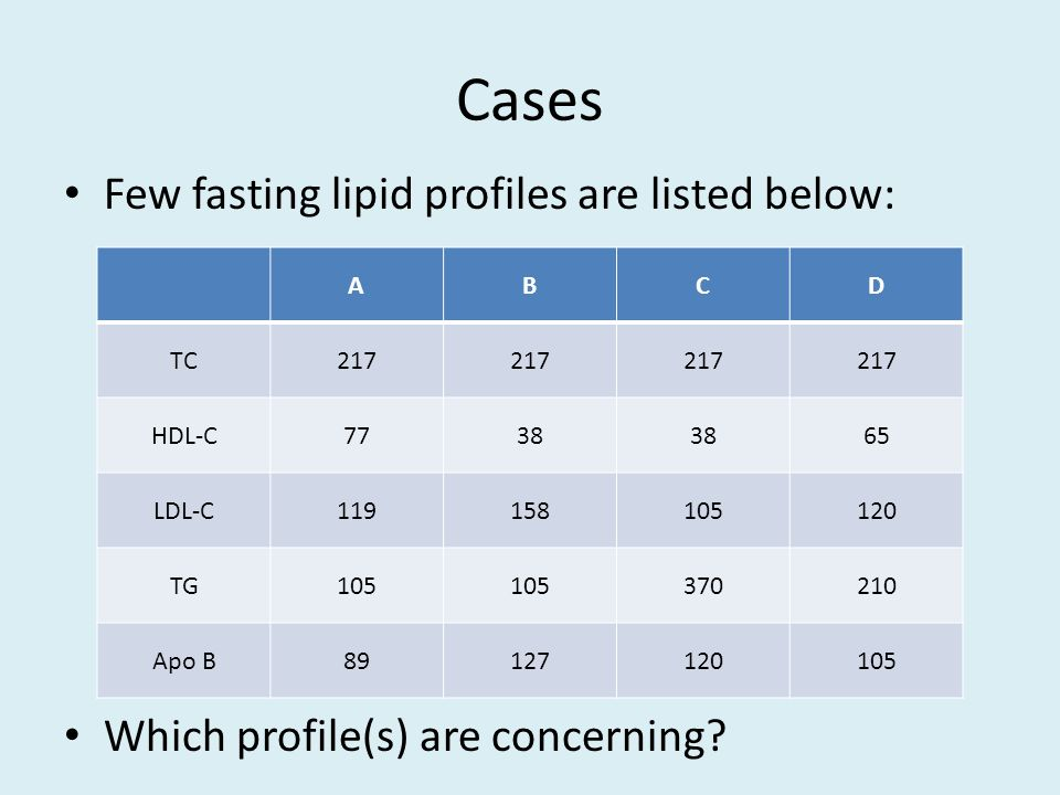 Cases Few fasting lipid profiles are listed below: Which profile(s) are concerning.