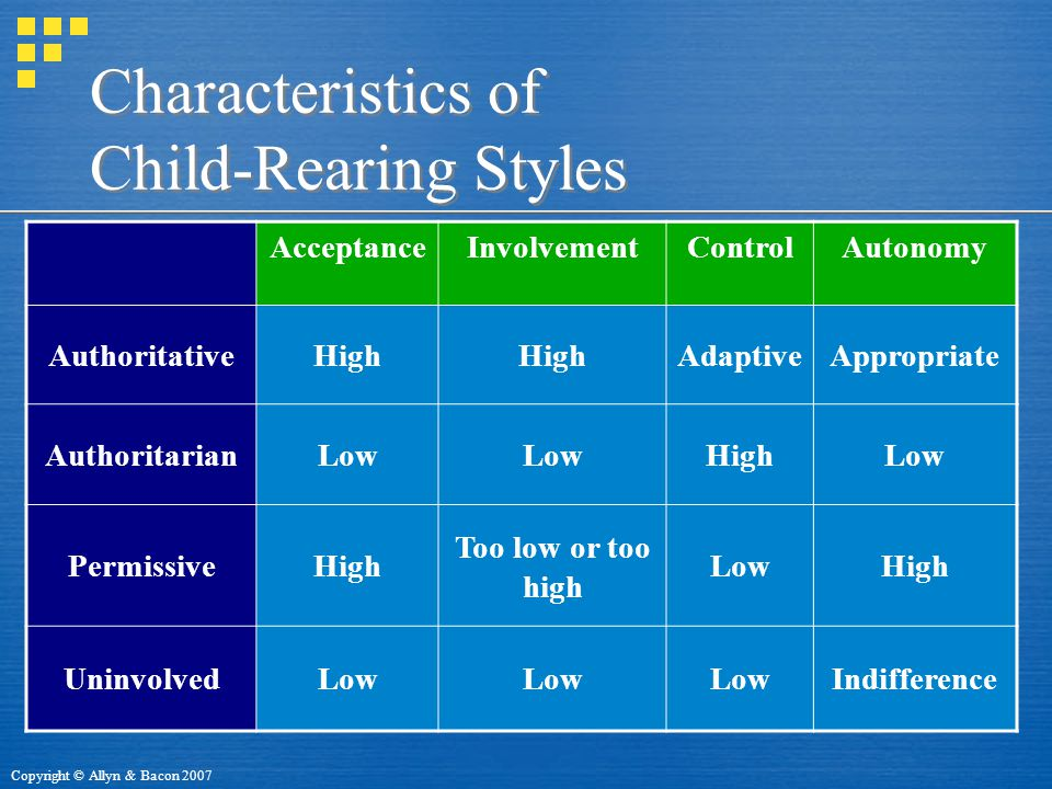 Copyright © Allyn & Bacon 2007 Characteristics of Child-Rearing Styles AcceptanceInvolvementControlAutonomy AuthoritativeHigh AdaptiveAppropriate AuthoritarianLow HighLow PermissiveHigh Too low or too high LowHigh UninvolvedLow Indifference