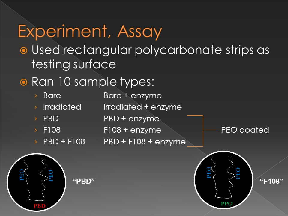  Used rectangular polycarbonate strips as testing surface  Ran 10 sample types: › BareBare + enzyme › IrradiatedIrradiated + enzyme › PBDPBD + enzyme › F108F108 + enzyme PEO coated › PBD + F108PBD + F108 + enzyme PEO PBD PEO PPO PBD F108