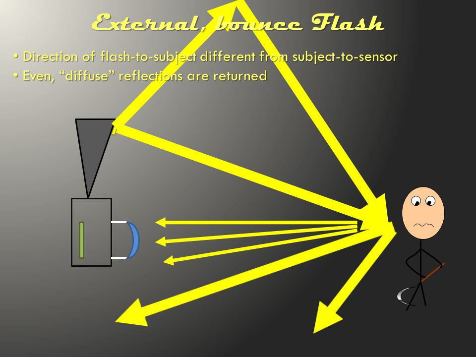 Direction of flash-to-subject different from subject-to-sensor Direction of flash-to-subject different from subject-to-sensor Even, diffuse reflections are returned Even, diffuse reflections are returned External, bounce Flash