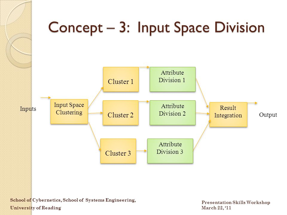 School of Cybernetics, School of Systems Engineering, University of Reading Presentation Skills Workshop March 22, '11 Concept – 3: Input Space Division Input Space Clustering Inputs Cluster 1 Cluster 2 Attribute Division 1 Attribute Division 2 Result Integration Output Cluster 3 Attribute Division 3