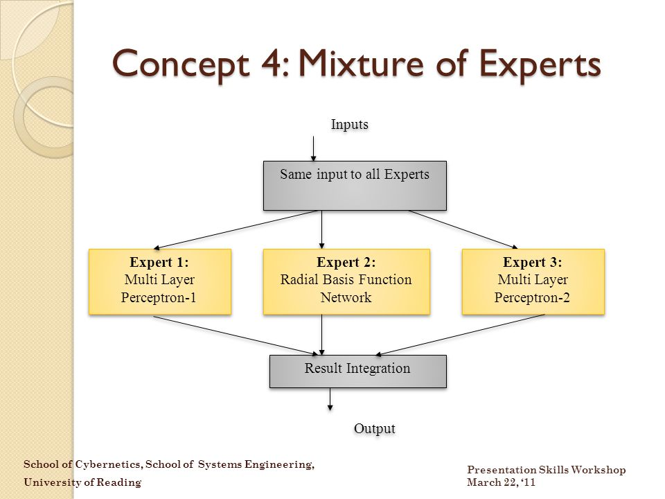 School of Cybernetics, School of Systems Engineering, University of Reading Presentation Skills Workshop March 22, '11 Concept 4: Mixture of Experts Same input to all Experts Inputs Expert 1: Multi Layer Perceptron-1 Expert 1: Multi Layer Perceptron-1 Result Integration Output Expert 3: Multi Layer Perceptron-2 Expert 3: Multi Layer Perceptron-2 Expert 2: Radial Basis Function Network Expert 2: Radial Basis Function Network