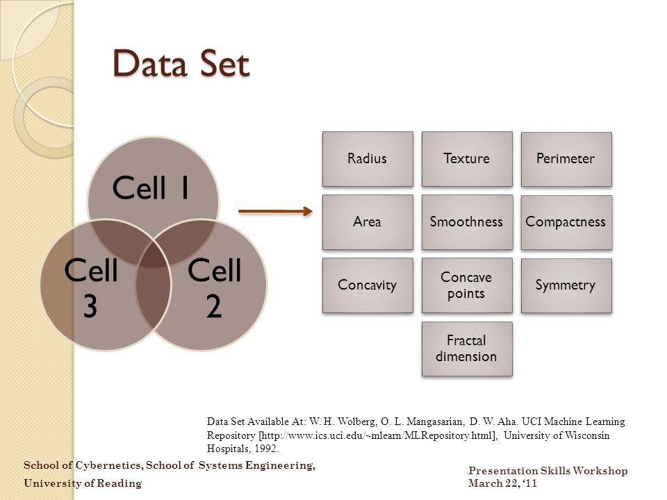 School of Cybernetics, School of Systems Engineering, University of Reading Presentation Skills Workshop March 22, '11 Data Set RadiusTexturePerimeter AreaSmoothnessCompactness Concavity Concave points Symmetry Fractal dimension Cell 1 Cell 2 Cell 3 Data Set Available At: W.