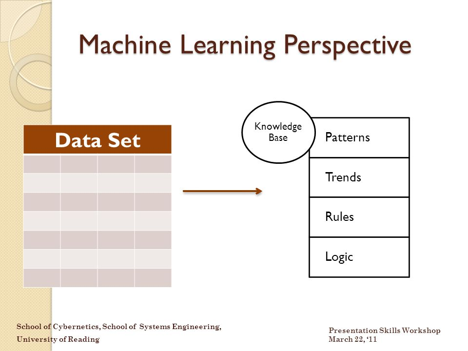 School of Cybernetics, School of Systems Engineering, University of Reading Presentation Skills Workshop March 22, '11 Machine Learning Perspective Data Set Patterns Trends Rules Logic Knowledge Base