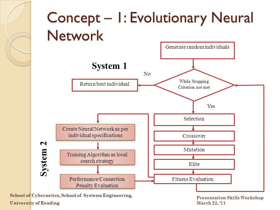 School of Cybernetics, School of Systems Engineering, University of Reading Presentation Skills Workshop March 22, '11 Concept – 1: Evolutionary Neural Network Generate random individuals While Stopping Criterion not met Selection Fitness Evaluation Return best individual Yes No Create Neural Network as per individual specifications Training Algorithm as local search strategy Performance/Connection Penalty Evaluation Crossover Mutation Elite System 2 System 1