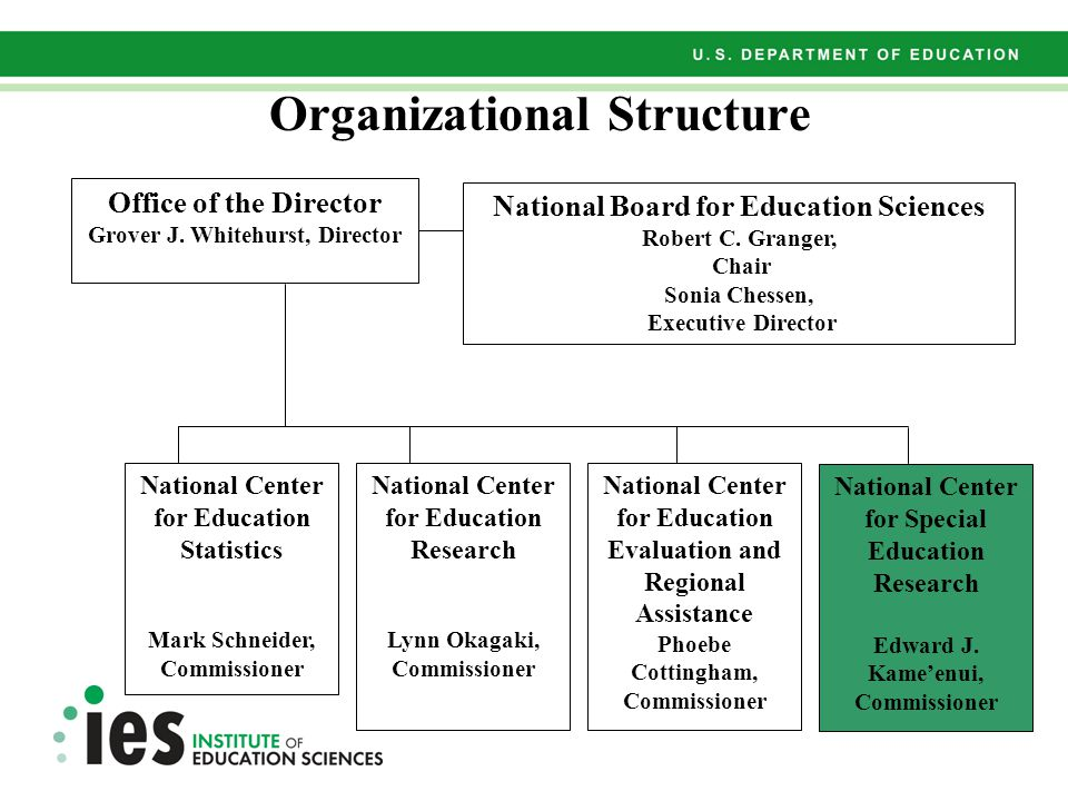 Organizational Structure Office of the Director Grover J.
