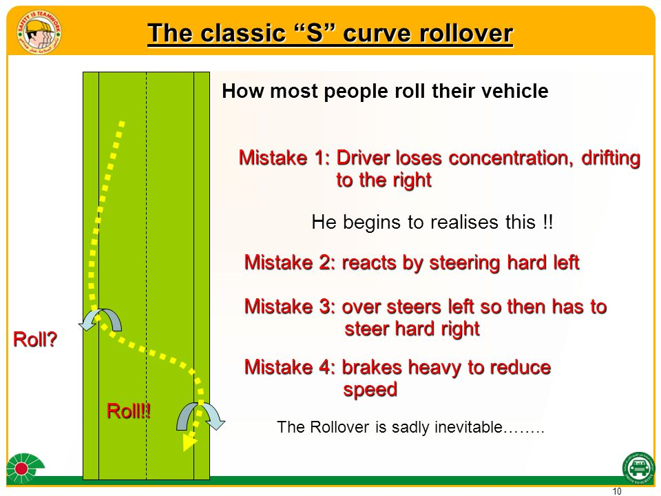 10 How most people roll their vehicle Mistake 2: reacts by steering hard left Mistake 3: over steers left so then has to steer hard right Mistake 3: over steers left so then has to steer hard right Mistake 1: Driver loses concentration, drifting to the right He begins to realises this !.