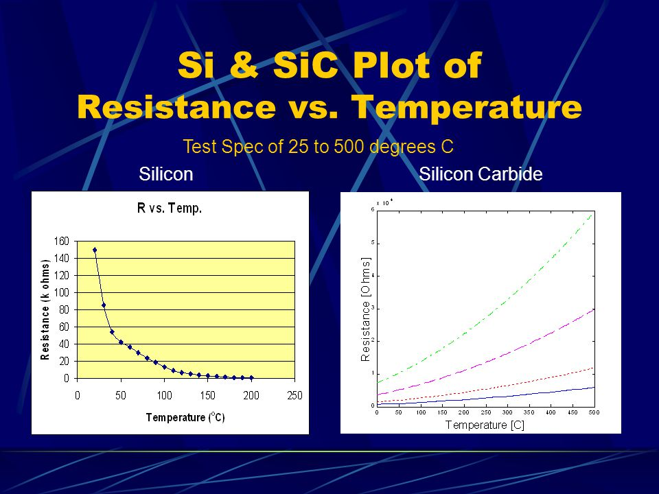 Si & SiC Plot of Resistance vs. Temperature Test Spec of 25 to 500 degrees C Silicon CarbideSilicon