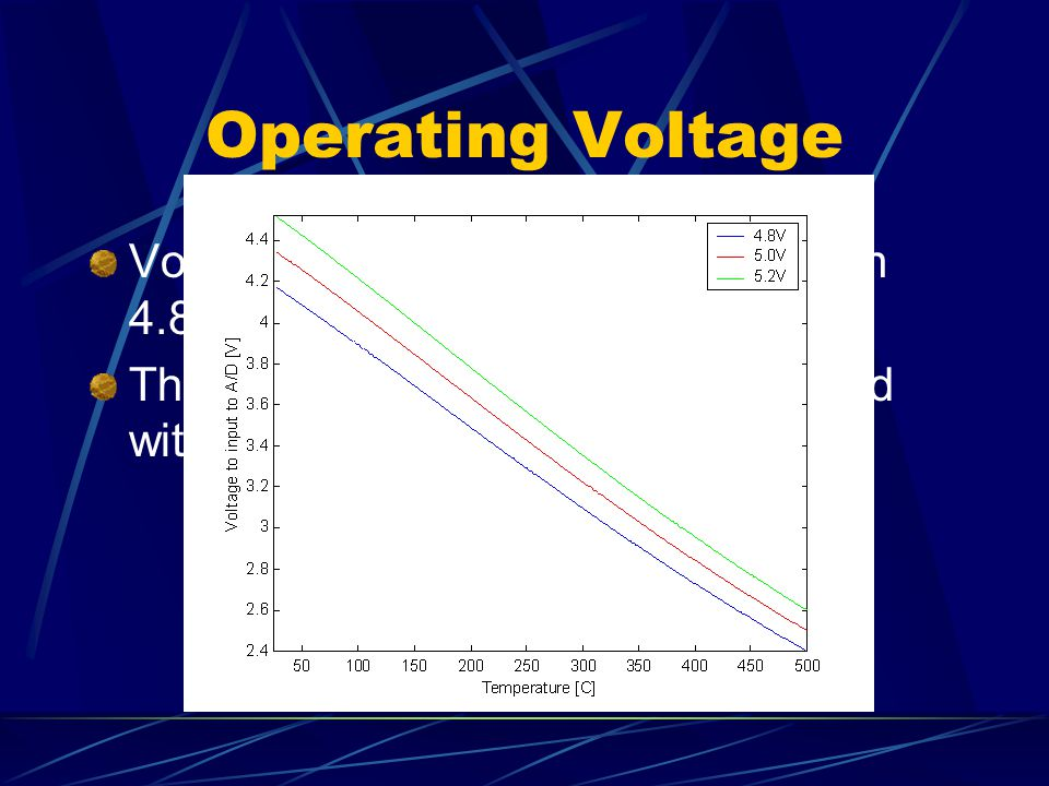 Operating Voltage Voltage Regulator output varies from 4.8 to 5.2 volts The desired accuracy is still obtained with this variation