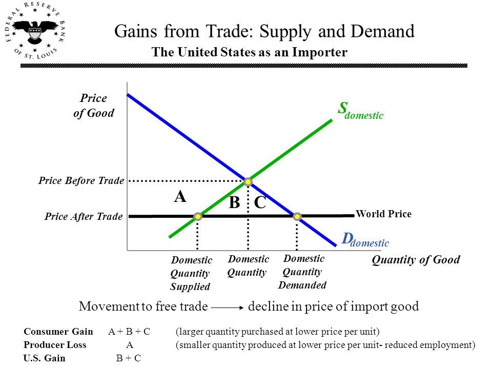 D domestic Quantity of Good S domestic The United States as an Importer Price After Trade Price of Good World Price Price Before Trade Domestic Quantity Supplied Domestic Quantity Demanded Gains from Trade: Supply and Demand Domestic Quantity Consumer Gain A + B + C (larger quantity purchased at lower price per unit) Producer Loss A (smaller quantity produced at lower price per unit- reduced employment) U.S.