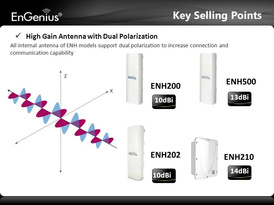 X Z  High Gain Antenna with Dual Polarization ENH200 10dBi All internal antenna of ENH models support dual polarization to increase connection and communication capability ENH202 10dBi ENH500 13dBi Key Selling Points ENH210 14dBi