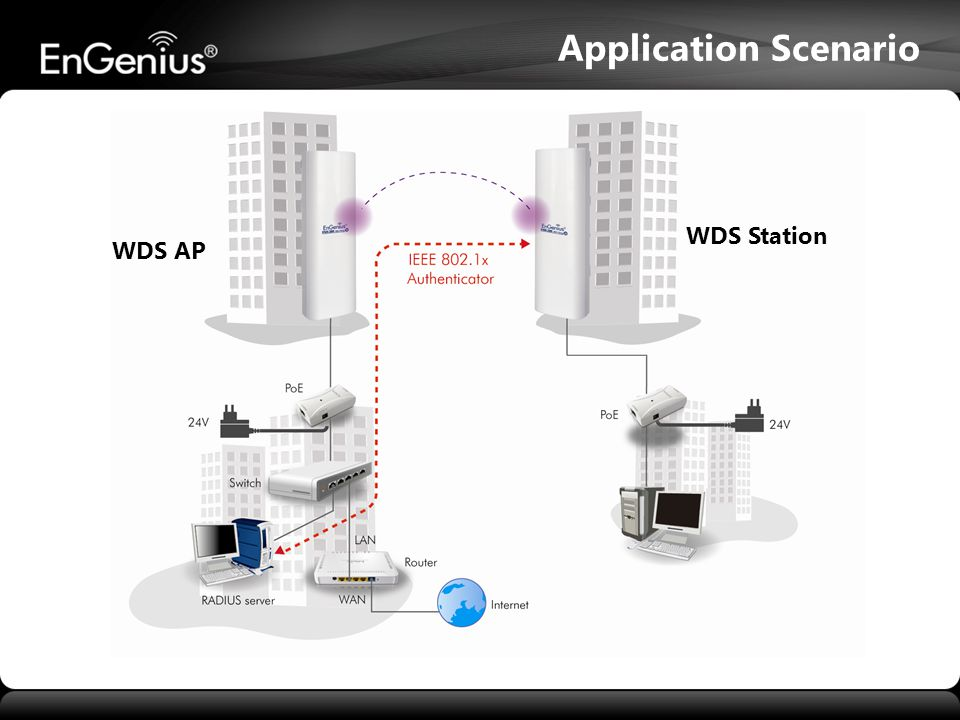 WDS Station WDS AP Application Scenario