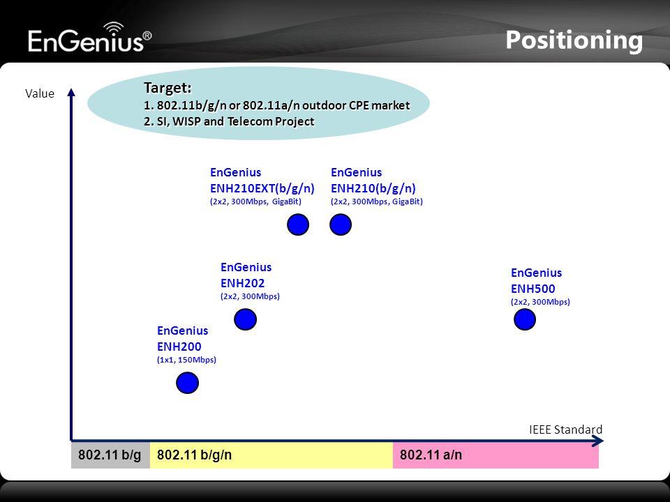 EnGenius ENH202 (2x2, 300Mbps) Positioning 802.11 b/g/n802.11 a/n Target: 1.