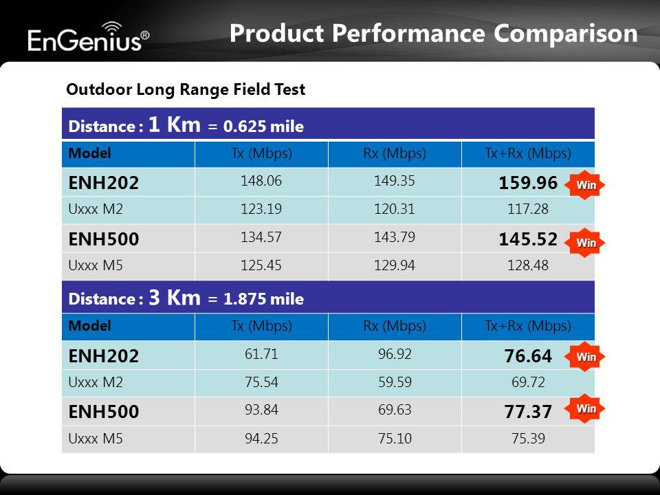 Product Performance Comparison Distance : 1 Km = 0.625 mile ModelTx (Mbps)Rx (Mbps)Tx+Rx (Mbps) ENH202 148.06149.35 159.96 Uxxx M2123.19120.31117.28 ENH500 134.57143.79 145.52 Uxxx M5125.45129.94128.48 Distance : 3 Km = 1.875 mile ModelTx (Mbps)Rx (Mbps)Tx+Rx (Mbps) ENH202 61.7196.92 76.64 Uxxx M275.5459.5969.72 ENH500 93.8469.63 77.37 Uxxx M594.2575.1075.39 Outdoor Long Range Field Test Win Win Win Win