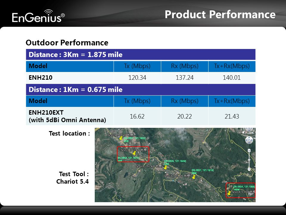 Product Performance Outdoor Performance Distance : 3Km = 1.875 mile ModelTx (Mbps)Rx (Mbps)Tx+Rx(Mbps) ENH210120.34137.24140.01 Distance : 1Km = 0.675 mile ModelTx (Mbps)Rx (Mbps)Tx+Rx(Mbps) ENH210EXT (with 5dBi Omni Antenna) 16.6220.2221.43 Test location : Test Tool : Chariot 5.4