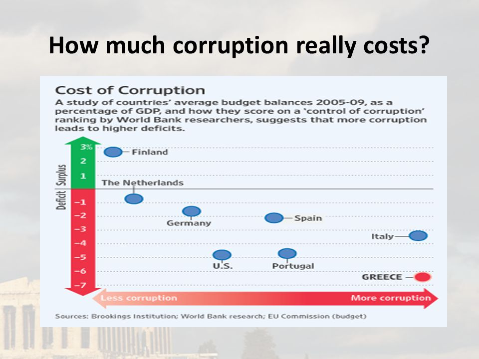 How much corruption really costs