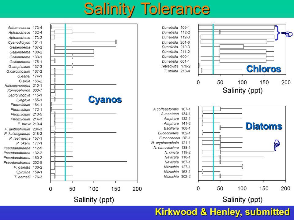 Salinity-screening: Summary Note: Every soil/water sample yields algae @ <10% salinity media.