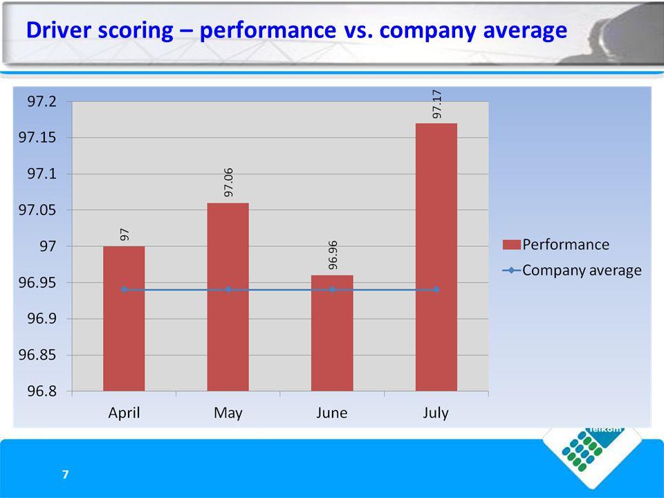 Driver scoring – performance vs. company average 7