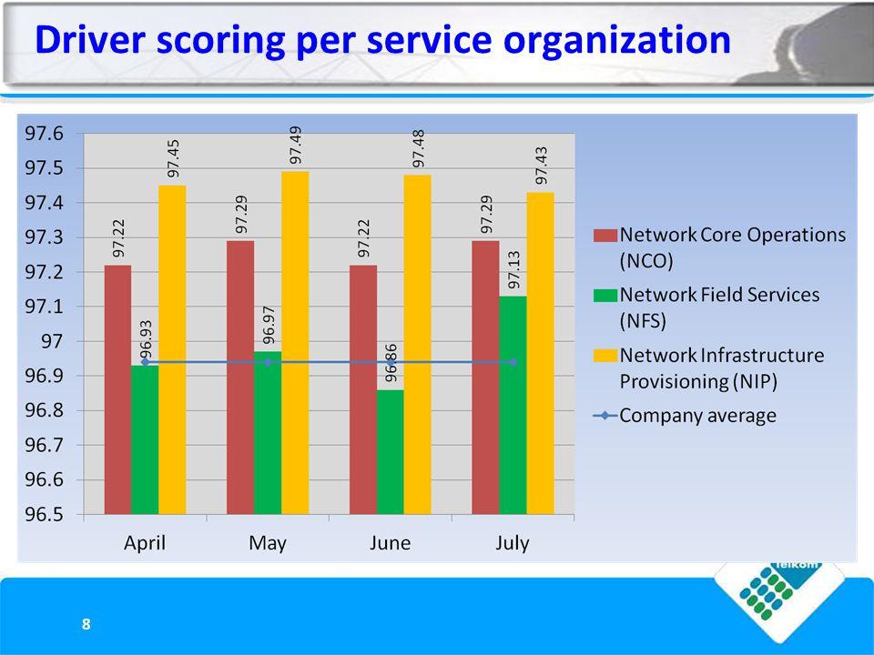 Driver scoring per service organization 8