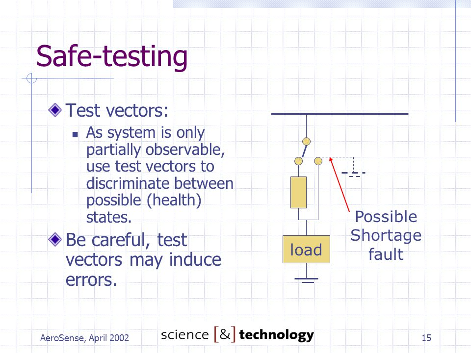 AeroSense, April 200215 Safe-testing Test vectors: As system is only partially observable, use test vectors to discriminate between possible (health) states.