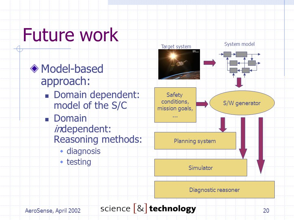 AeroSense, April 200220 Future work Model-based approach: Domain dependent: model of the S/C Domain independent: Reasoning methods:  diagnosis  testing Target system System model Safety conditions, mission goals,...