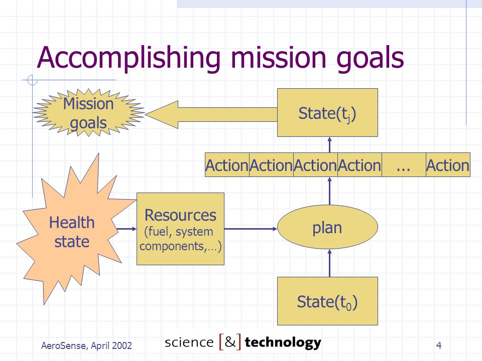 AeroSense, April 20024 Accomplishing mission goals Mission goals State(t j ) State(t 0 ) Action...Action plan Resources (fuel, system components,…) He