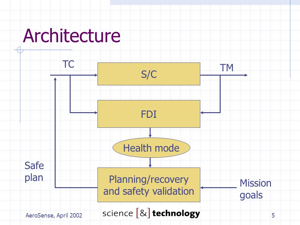 AeroSense, April 20025 Architecture S/C FDI Health mode TC TM Planning/recovery and safety validation Mission goals Safe plan