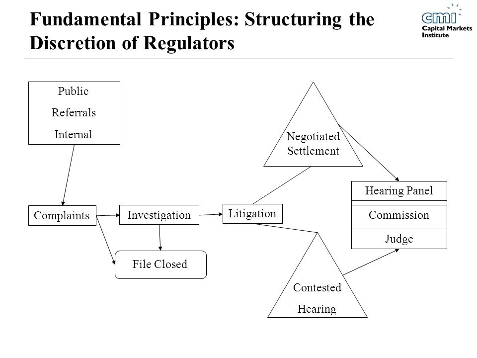 Fundamental Principles: Structuring the Discretion of Regulators Investigation Litigation Complaints Hearing Panel Commission Judge Contested Hearing Public Referrals Internal File Closed Negotiated Settlement