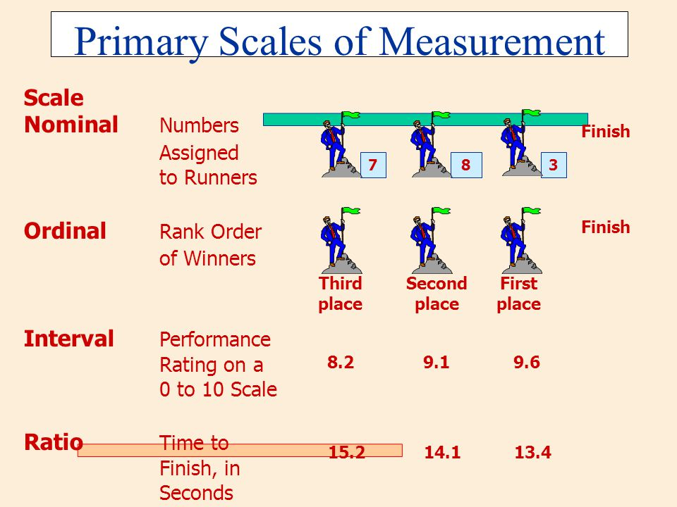 Primary Scales of Measurement 738 Scale Nominal Numbers Assigned to Runners Ordinal Rank Order of Winners Interval Performance Rating on a 0 to 10 Sca