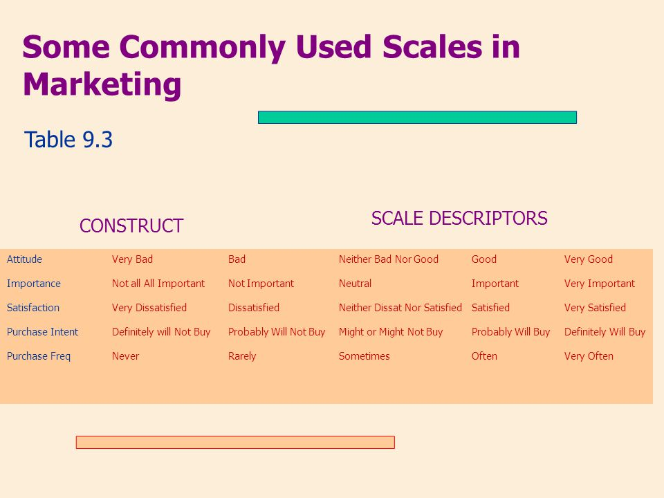 Some Commonly Used Scales in Marketing Table 9.3 CONSTRUCT SCALE DESCRIPTORS Attitude Importance Satisfaction Purchase Intent Purchase Freq Very Bad N