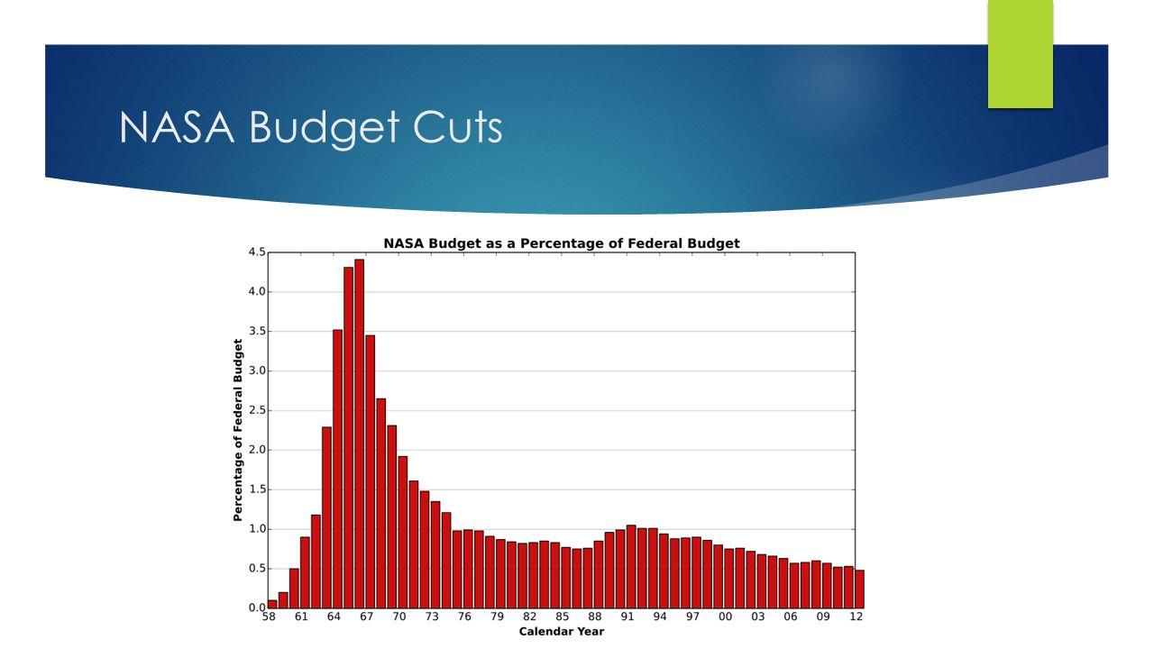 NASA Budget Cuts
