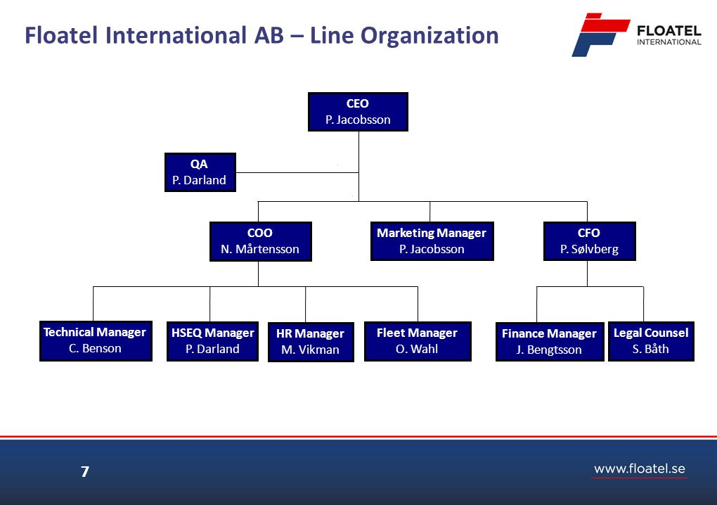 7 Floatel International AB – Line Organization 7 Finance Manager J. Bengtsson QA P. Darland Technical Manager C. Benson Legal Counsel S. Båth HR Manag
